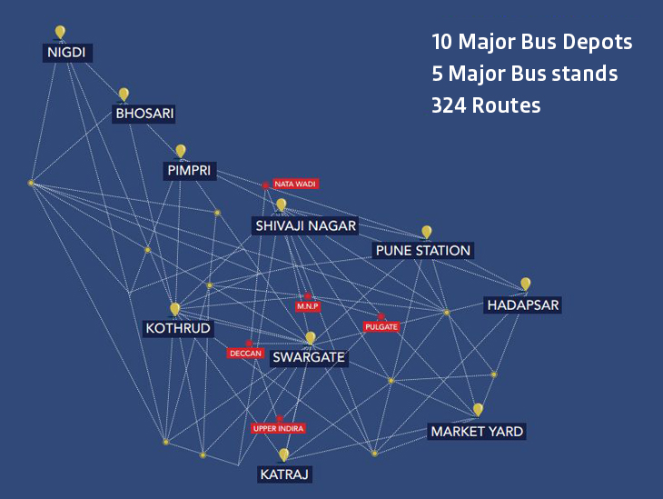 Design of the Pune bus map by Shweta Kamble, student IDC